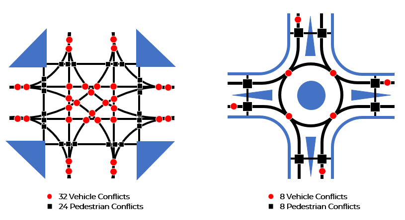 diagram showing conflict points in a traditional intersection and a roundabout. 32 vehicle conflict points and 24 pedestrian conflict points in traditional intersection. 8 vehicle and 8 pedestrian conflict points in a roundabout